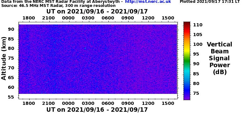 NERC 46.5 MHz MST (Mesosphere-Stratosphere-Troposphere) Radar